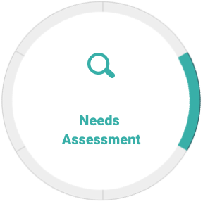 CRM Technology Consulting Marietta GA - AspenTech CRM - needs-assessment